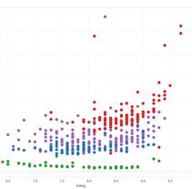Mi Proyecto del curso: Introducción a la visualización de datos. Um projeto de Design de informação e Design interativo de Nuno Santos         - 31.08.2015
